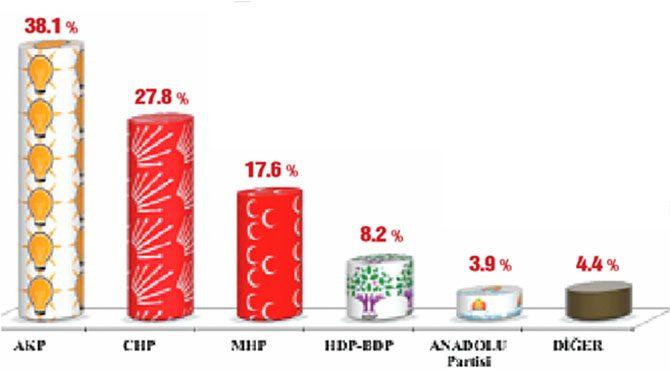 AKP yüzde 38'e indi!