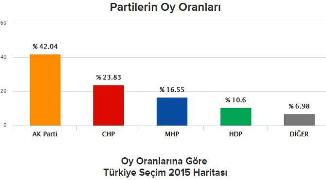 Anadolu Ajansi sonuclar secim 2015