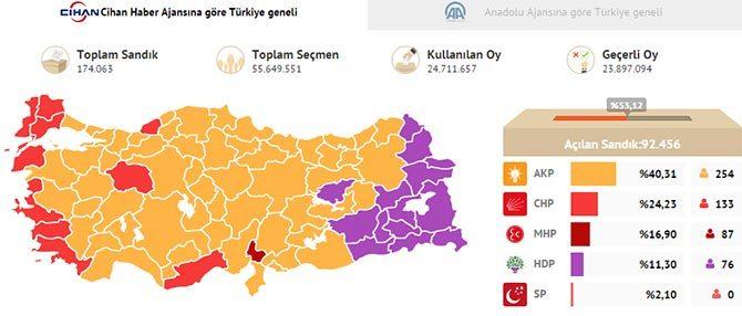 Eerste verkiezingsuitslag Turkije verkiezingen 2015