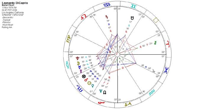 Leonardo Di Caprio; Akrep burcu yükselen burcu ise Terazi. Haritasında hem Ay hem Pluto, hem Merkür hem Uranüs Terazi burcunda.