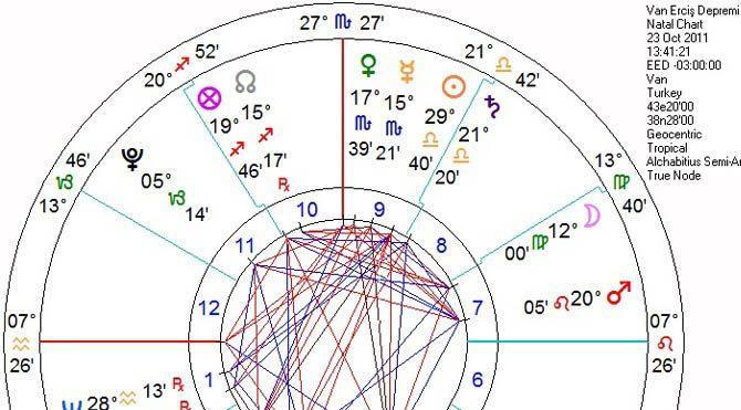 Ay Düğümleri nedir?