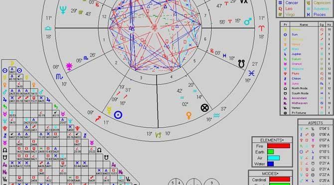 Güney Ay Düğümü nedir?