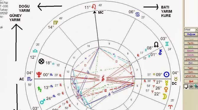 Güney Ay Düğümü nasıl bulunur?