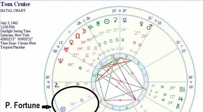 Kuzey Ay Düğümü nedir?