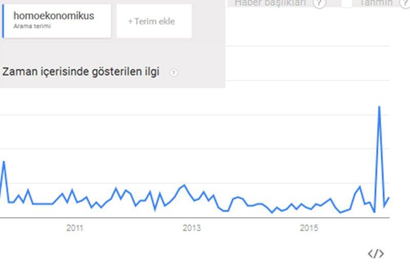 homoekonomikus-google