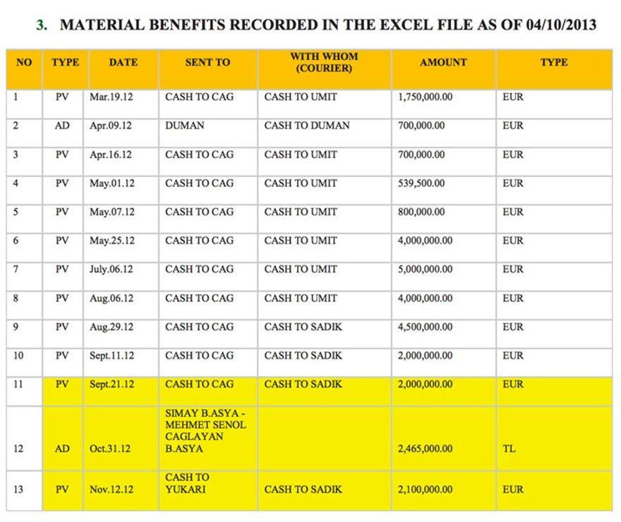 Kayıt için belgelerin listesi LLC