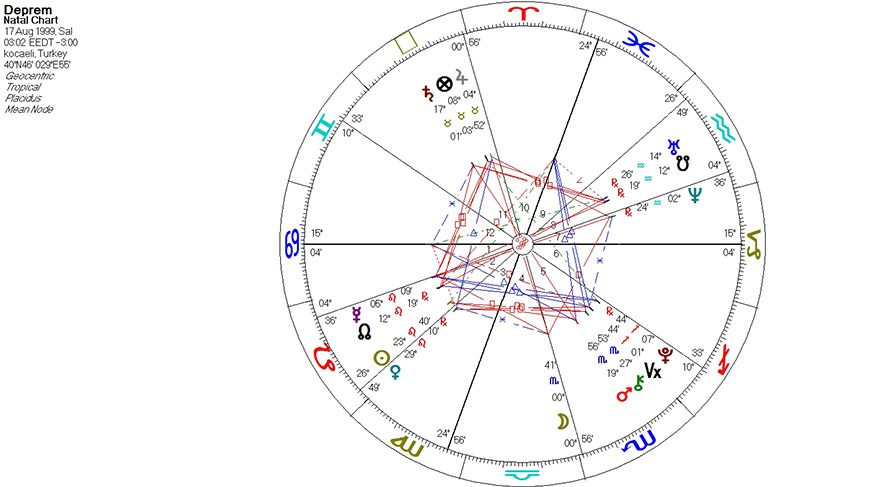 Deprem anının haritasını incelediğimde ise; karşıma ilk çıkan sabit burçlarda (Boğa, Akrep, Aslan, Kova) gökyüzünün en zorlu açı kalıplarından biri olan 'Büyük Kare' açı kalıbının oluştuğunu görüyorum. Mars Akrep burcunda, Satürn ve Jüpiter Boğa burcunda, Merkür/Venüs/Güneş ve Kuzey Ay Düğümü Aslan burcunda, Uranüs ve Güney Ay Düğümü ise Kova burcunda yer almakta.
