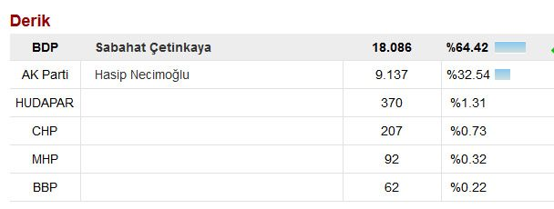 Tahsin E.'nin yerine AKP, Derik'te Hasip Necipoğlu'nu aday göstermiş ancak seçimleri kazanamıştı.