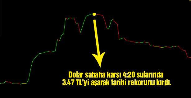 dolar-rekor