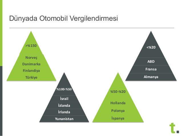turkiyede-ve-dunyada-arac-vergileri-karsilastirmasi-12-638