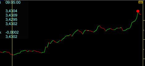 Dolar 3.48'i aşarak tarihi rekorunu kırdı.