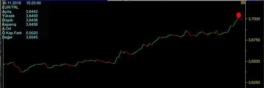 Euro 3.70'i aşarak tarihi rekorunu kırdı.