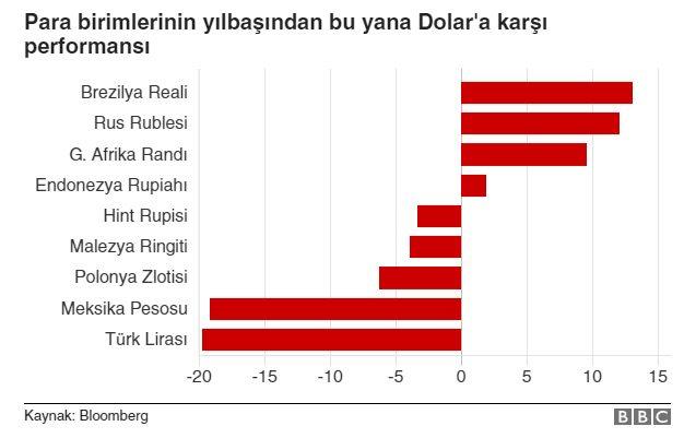 Türk Lirası dün itibariyle yılbaşından bu yana dolar karşısında en çok değer kaybeden para birimi oldu.