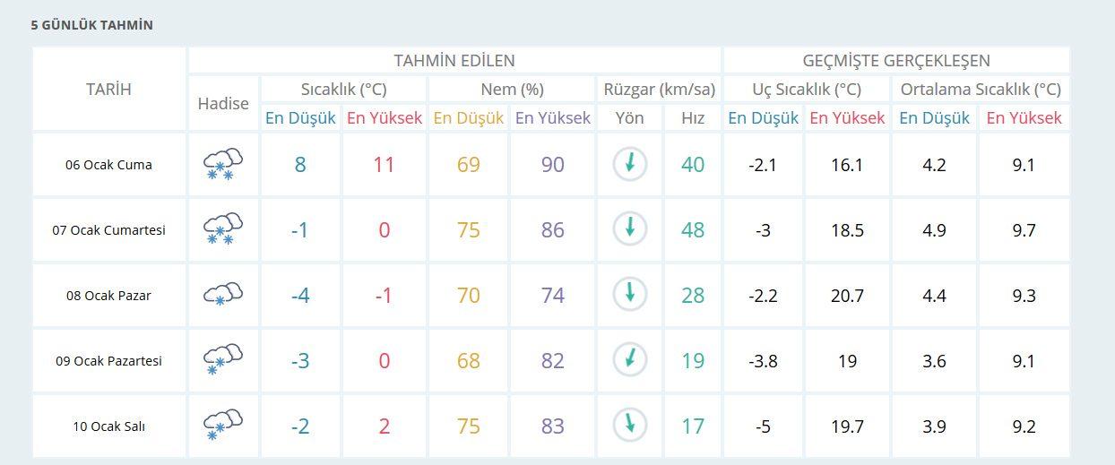 istanbul-5-gunluk-kar