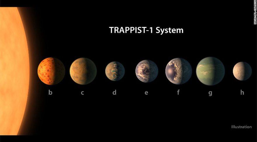 Gezegenlerin, Jüpiter gibi gaz halinde değil kayalık olduğu tahmin ediliyor. 1e, 1f ve 1g, yaşanabilir kuşakta yer alıyor. Hatta yüzeylerinde okyanuslar bile olabilir.