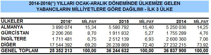 2016 yılında Türkiye'ye en çok turistin geldiği ilk üç ülke. Kaynak: Turizm Bakanlığı