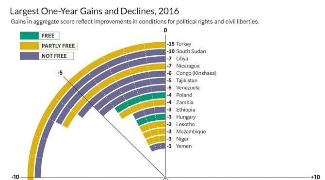 (YENİDEN) Freedom House: Türkiye 2016'da özgürlüklerin en çok gerilediği ülke