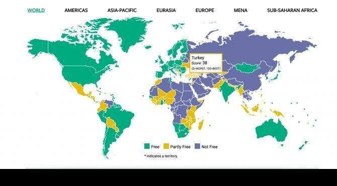 Türkiye özgürlüklerin en çok gerilediği ikinci ülke oldu