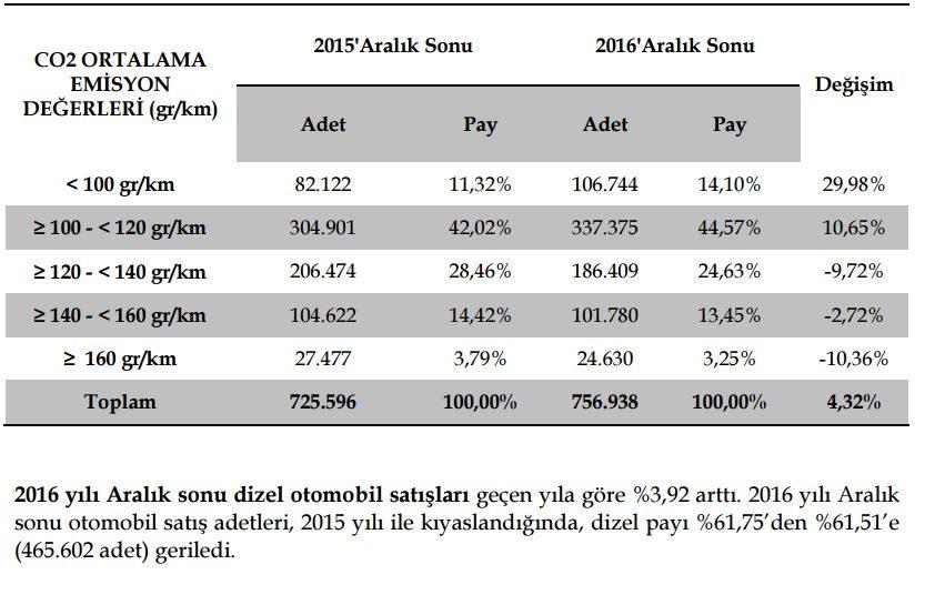 Türkiye'de satılan araçların emisyon değerleri. Tablo: ODD