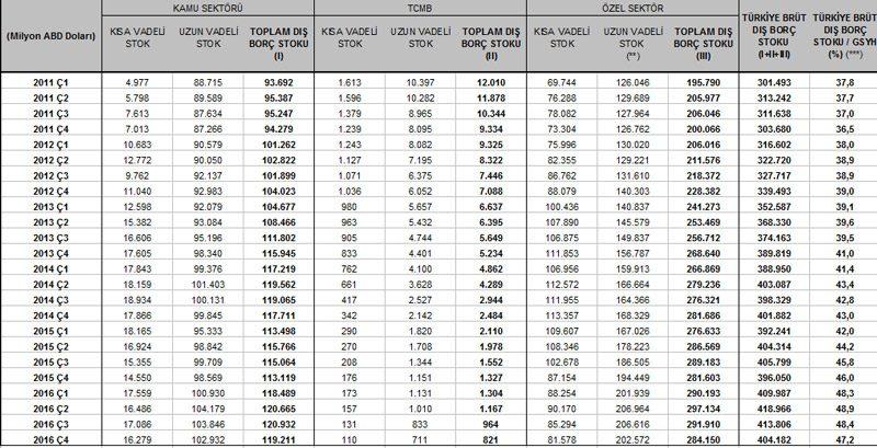 Türkiye'nin dış borç tablosu. Tablo: Hazine Müsteşarlığı