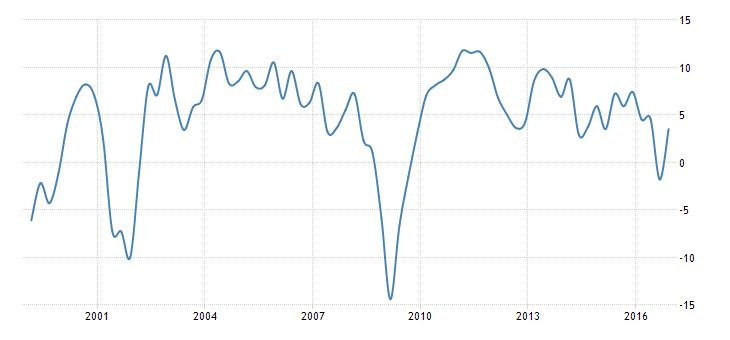 Türkiye'nin büyüme performansı Grafik: Tradingeconomics