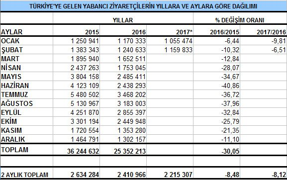 Şubat ayında Türkiye'yi ziyaret eden yabancı sayısı. TABLO: Kültür ve Turizm Bakanlığı