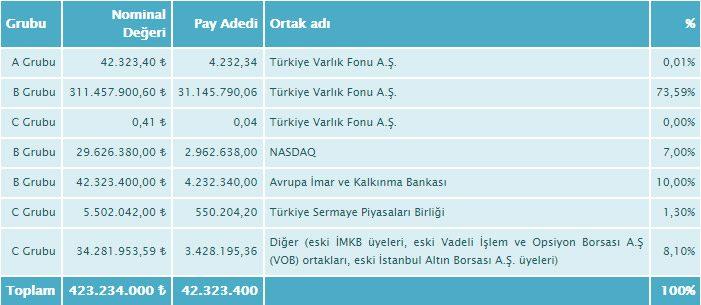 Borsa İstanbul ortaklık yapısı. Tablo: Borsa İstanbul
