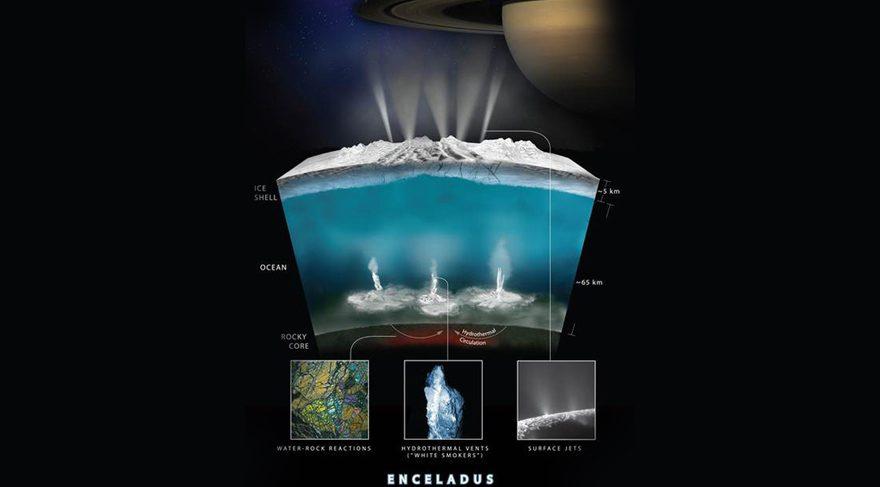 """Okyanus dünyalar' olarak adlandırılan uydular üzerinde elde edilen son bulguları bugün bir canlı yayınla duyuran NASA bilim insanları, özellikle Enceladus uydusu, """"bizim bildiğimiz anlamıyla canlı hayatının hemen hemen tüm gereksinimlerine sahip,"""" açıklamasında bulundu."""