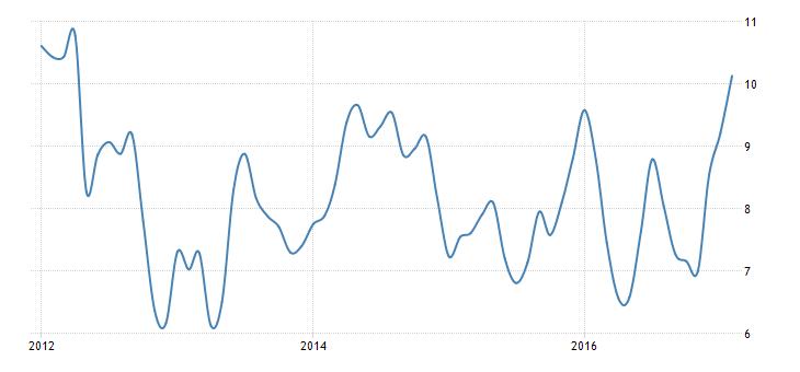Yıllık enflasyon 2012'den bu yana en yüksek seviyesinde. Kaynak: Trading Economics