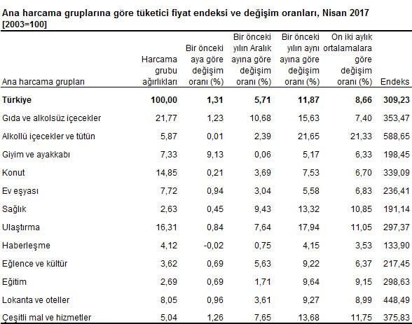Fiyatı en çok artan ürün grubu alkollü içecekler ve tütün oldu. Tablo: TÜİK
