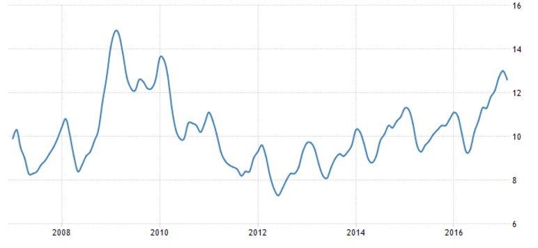 Son 10 yılın işsizlik oranları. Grafik: Trading Economics
