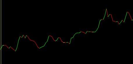 Doların dünden bugüne seyri. Grafik: Foreks