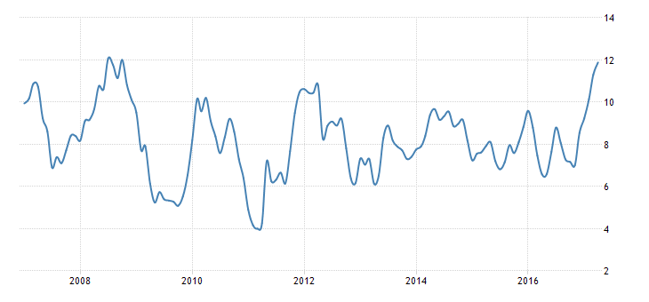 Son 10 yılın enflasyon tablosu. Grafik: Trading Economics
