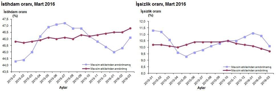 Grafik: TÜİK