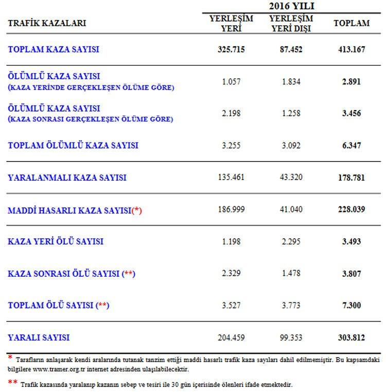 Tablo: trafik.gov.tr