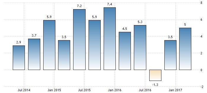 Son 12 çeyrekteki büyüme performansı. Grafik: Trading Economics