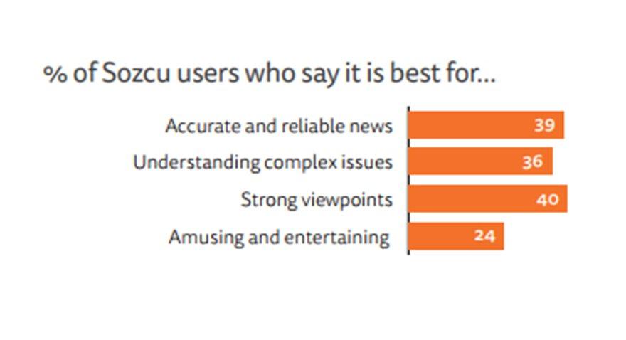 Okurlar Sözcü'yü neden tercih ettiklerine ilişkin görüşlerini açıkladı. TABLO: Reuters