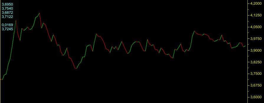 Yılbaşından bu yana Euro'nun TL karşısındaki seyri. Grafik: Matriks
