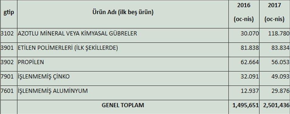 Türkiye'nin İran'dan İthalatı -2017 ocak-nisan dönemi (1.000$) Kaynak: Ekonomi Bakanlığı
