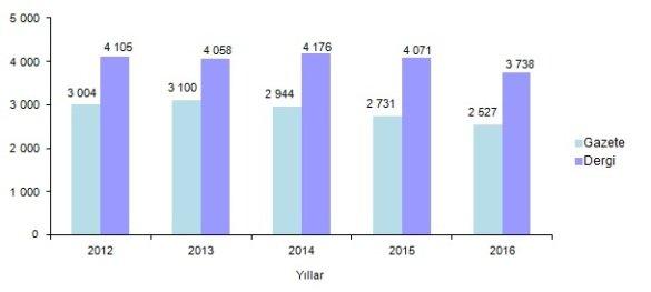 Türkiye'deki gazete ve dergi sayısı da azaldı. GRAFİK: TÜİK