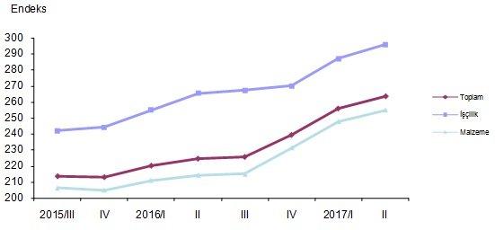 Bina inşaatı maliyet endeksi, 2015-2017 Grafik: TÜİK