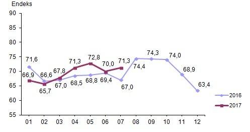 Tüketici güven endeksi, Temmuz 2017 Grafik: TÜİK
