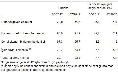 Tüketici güven endeksi, alt endeksleri ve değişim oranları, Temmuz 2017 Tablo: TÜİK