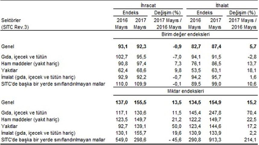 Dış ticaret endeksleri, Mayıs 2017 Kaynak: TÜİK