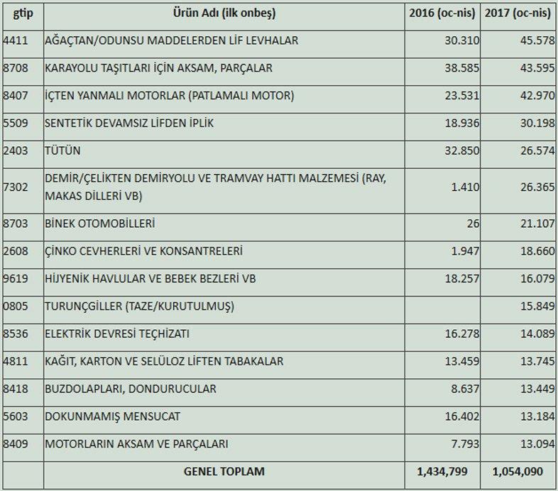Türkiye'nin İran'a İhracatı 2017 Ocak-Nisan Dönemi (1.000 $) Kaynak: TÜİK-Ekonomi Bakanlığı