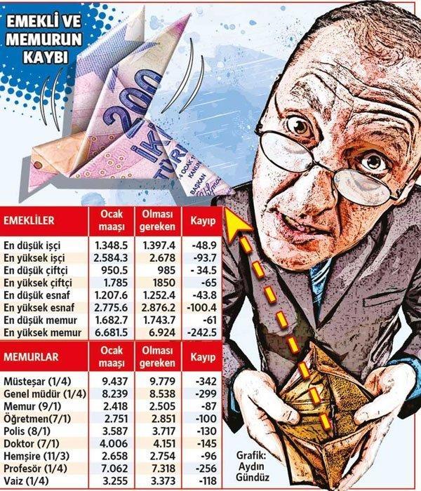 Tabloda emeklilerin ocak ayında aldıkları maaşlar gösterilmektedir