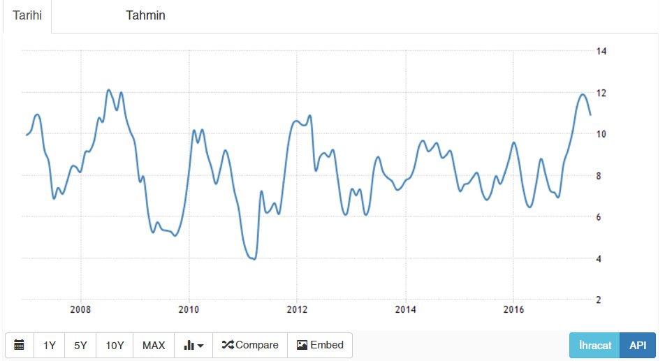Son 10 yıldaki enflasyon rakamları. GRAFİK: Trading Economics