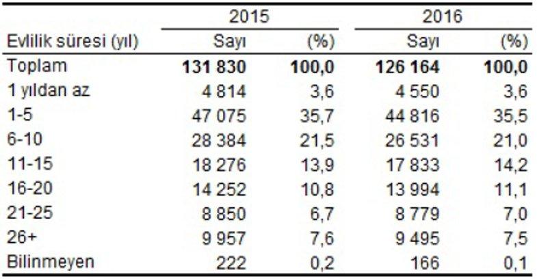 Evlilik süresine göre boşanmalar 2015-2016 Kaynak: TÜİK