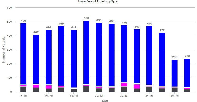 Haydarpaşa'ya gelen günlük yolcu sayısı. Grafik: Marine Traffic