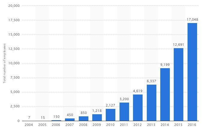 2016 sonu itibariyle Facebook'ta 17 bin insan çalışıyor. GRAFİK: Statista